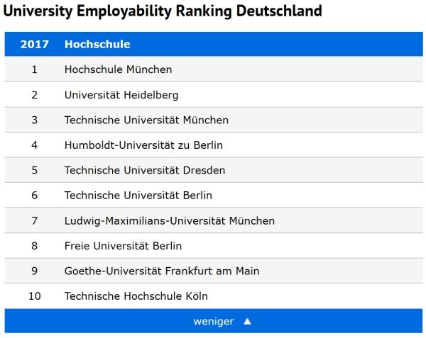 Hochschue München beste Universität im Arbeitgeberranking in Deutschland